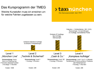 TMEG Schulungskonzept mit Preisen